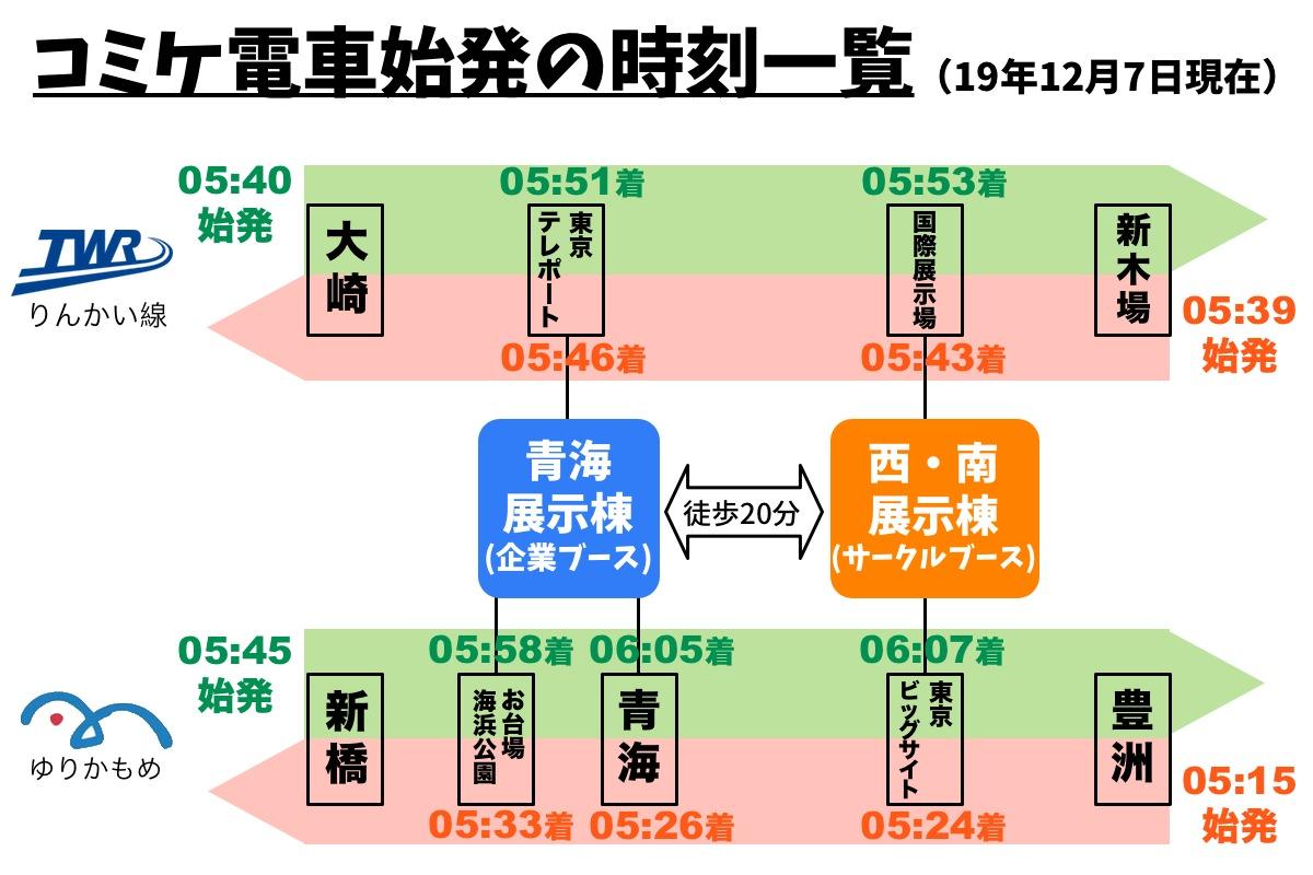 コミケ電車の始発時間